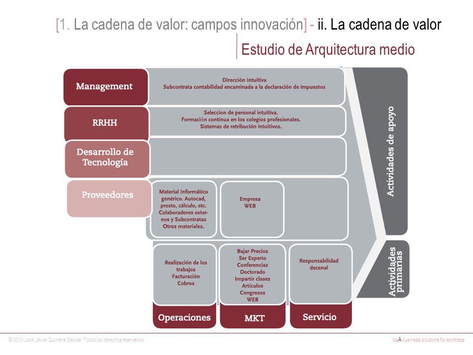 [1. La cadena de valor: campos innovación] - ii. La cadena de valor